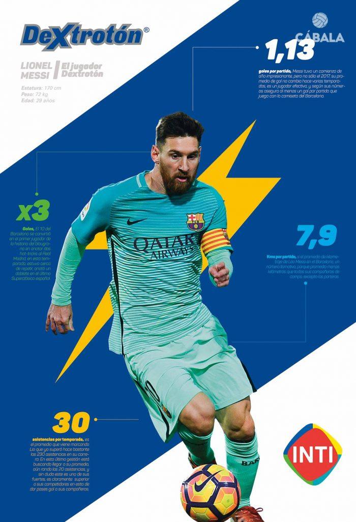 Lionel Messi – Jugador del Mes