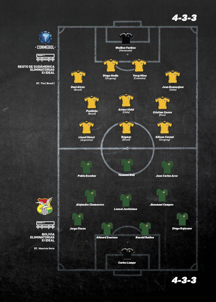 El XI de Bolivia vs el XI de Sudamérica
