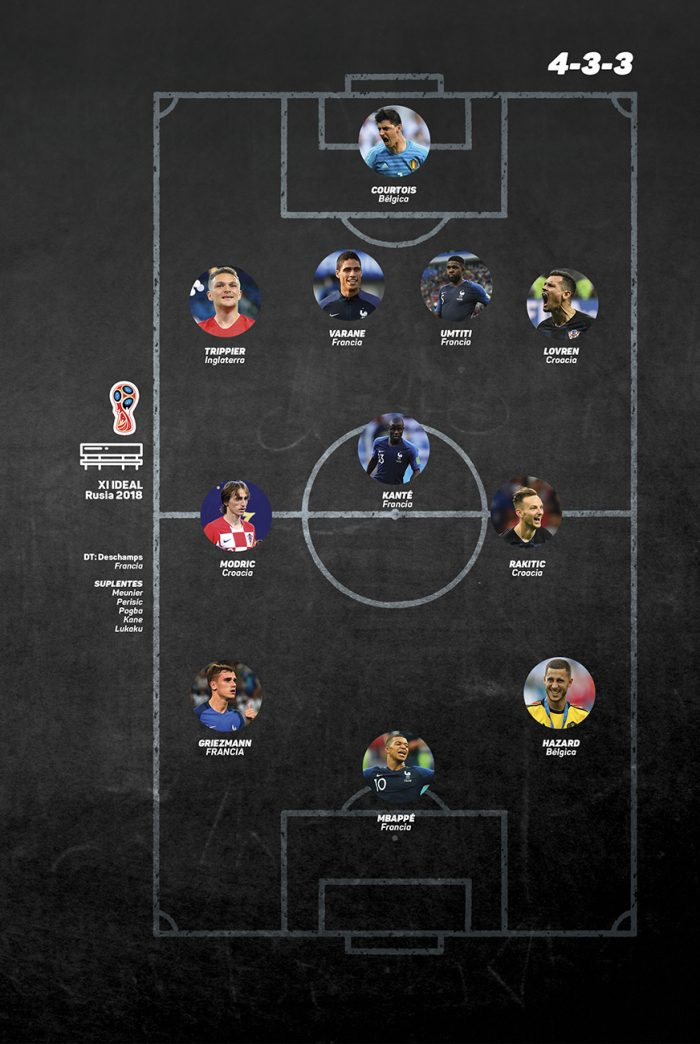 Once Ideal Mundialero