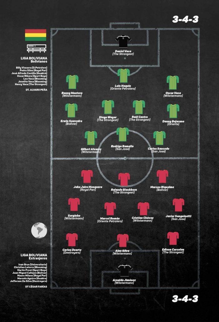 once ideal División Profesional del Fútbol Boliviano