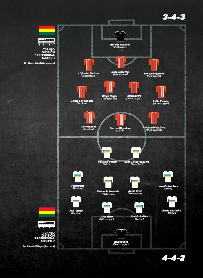 Once ideal División profesional