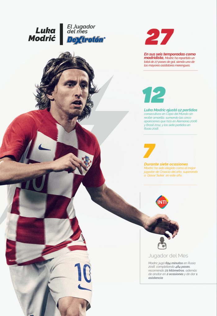 Luca Modric, jugador del mes
